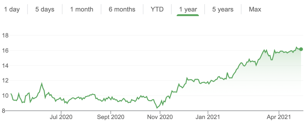 HPE Stock Price April 2020 to April 2021