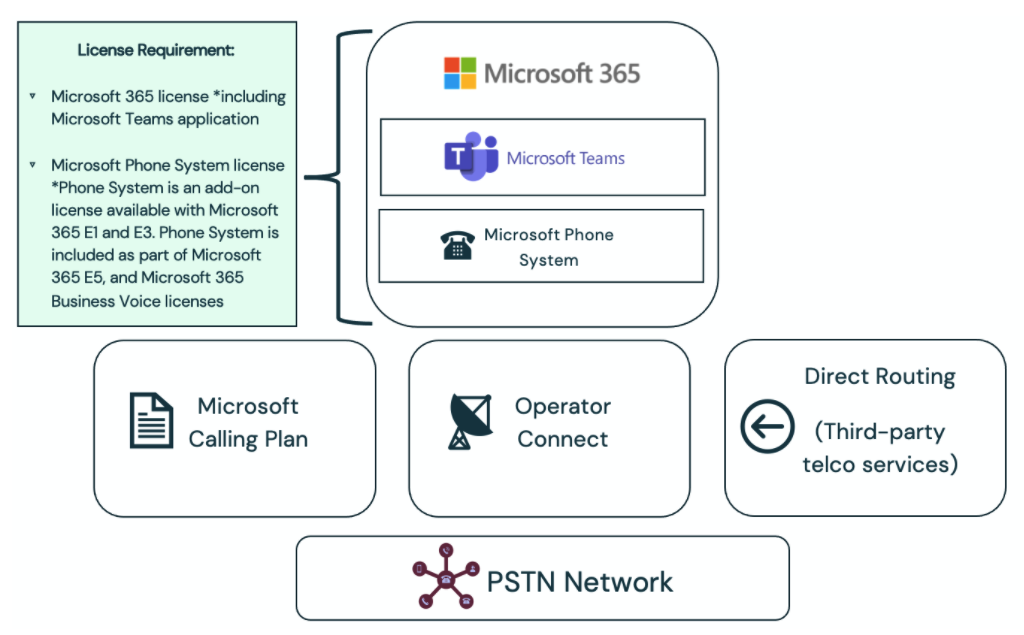Microsoft Teams voice and telephony