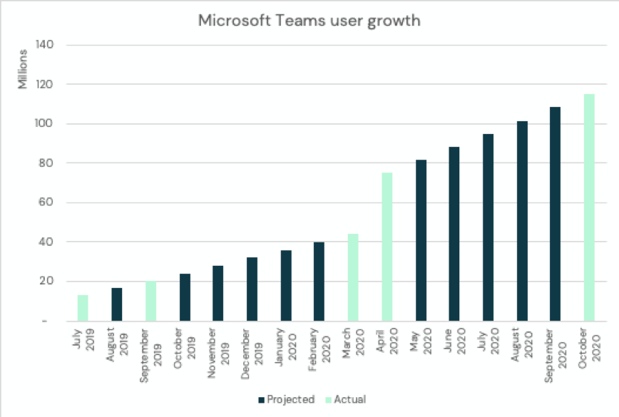 Microsoft Teams Growth