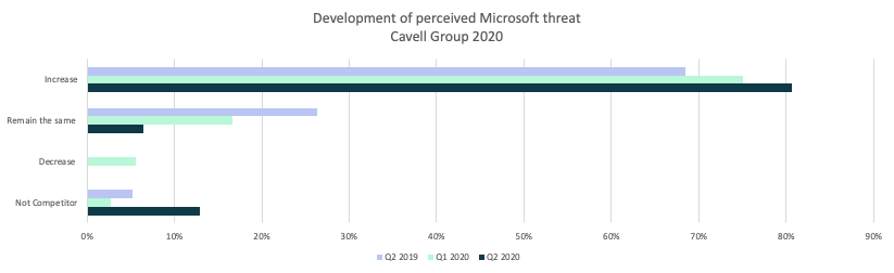 Is Microsoft a threat to cloud communications?